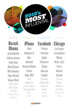 Los más influyentes en Social Media de 2012