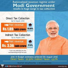 Rationalised taxation regime resulted in huge surge in tax collection. Tax collection registers an increase of 43.2% in indirect taxes & 22.30% in direct taxes till August in FY 2016-17.