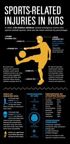Sports-Related injuries in #kids: In 2012, 1.35 million children visited emergency rooms with #sports-related injuries. Here are the most common by percentage.