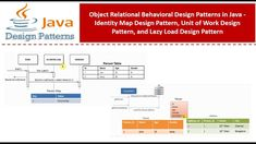 Design Patterns In Java, Pattern Design, Java Tutorial, Map Design, Behavior, Bar Chart, Identity, Coding, The Unit