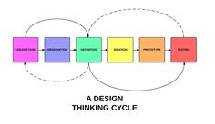 Lesson 5.1 - Design Thinking: The Beginner's Guide | Interaction Design Foundation