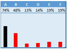 Use REPT Function To Create a In Cell Column Chart