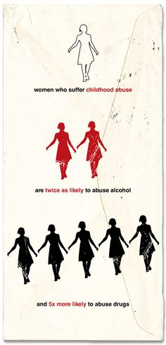 women who suffer sexual or physical abuse as children are more likely to suffer from addiction later in life.