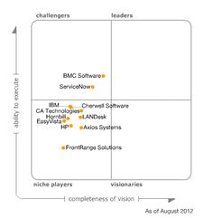 Total ITSM a preferred Implementation Partner of Cherwell Software, is on the 2012 Gartner ITSSM Magic Quadrant. http://www.gartner.com/technology/reprints.do?id=1-1BS9TJV=120821=sg=966a86293c13492292222d173a2fef1b=404 #itsm