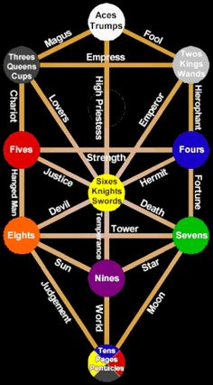 The Tree of Life, or Etz haChayim (עץ החיים) in Hebrew, is a classic descriptive term for the central mystical symbol used in the Kabbalah of esoteric Judaism, also known as the 10 Sephirot. The 22 Hebrew Letters and the 22 Tarot Trumps Represent the 22 Paths of the Tree of Life. The 22 Paths of the Tree of Life Represent the 10 Planets and 12 Signs of the Zodiac.