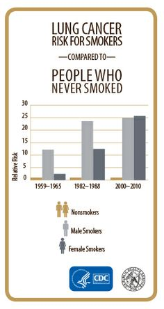 Between 1959 and 2010, lung cancer risk for smokers rose dramatically. Among female smokers, risk increased by 10 times and among male smokers, risk doubled. #SGR50