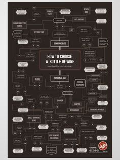 How to chose the perfect wine for specific occasion