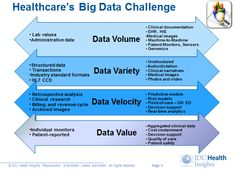 BI & Analytics in Health Care: Using Smart Data to Improve Outcomes! Webinar slide