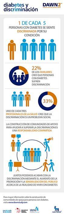 Diabetes y discriminación (Da clic en la imagen ampliada para verla en alta resolución)