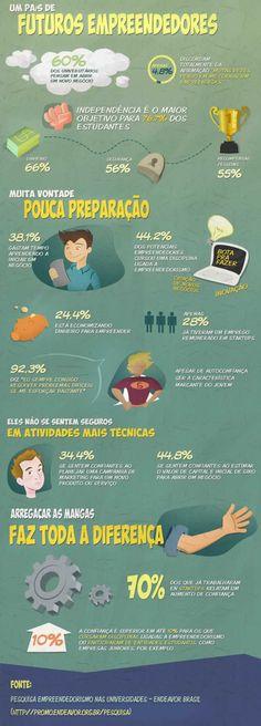 Entenda como o Brasil é o país dos futuros empreendedoras. Veja infográfico que mostra os futuros empreendedores, suas dificuldades e pensamentos
