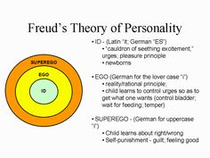 Freud's Theory of Personality Breakdown PowerPoint Psychology Notes, Psychology Studies, Psychology Major, Psychology Disorders, Educational Psychology, Psychology Facts, Freud Psychology, Theories Of Personality, Personality Psychology