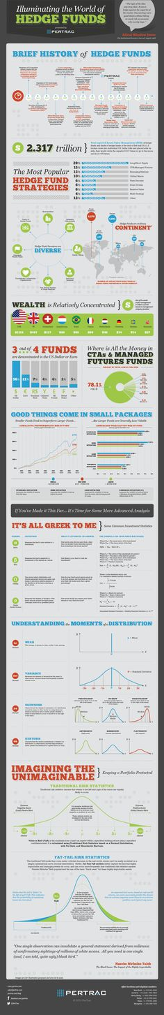 PerTrac Infographic: Illuminating the World of Hedge Funds