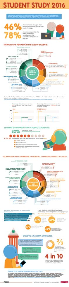 "an analysis of the topic of technology and education Technology in education: progression"" that focuses on their ability to demonstrate mastery of a topic 2016 national education technology."