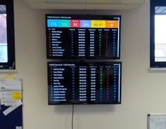 Raspberry Pi Wallboard system.