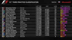 Russia GP FP3 Results