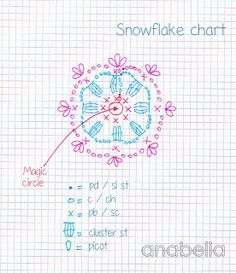 Snowflake crochet chart by Anabelia.Why didn't I think to use different colors for each row/round? Crochet Snowflake Pattern, Crochet Garland, Crochet Stars, Crochet Snowflakes, Crochet Flowers, Crochet Diagram, Crochet Motif, Diy Crochet, Crochet Stitches