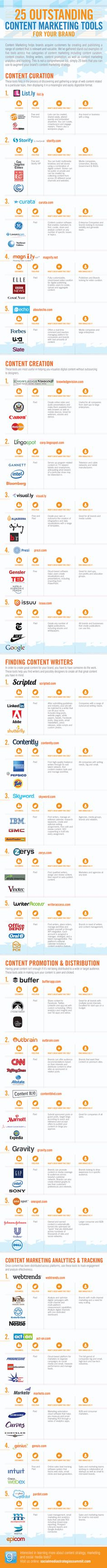25 Excellent Content Marketing Tools for Your Brand (Infographic)