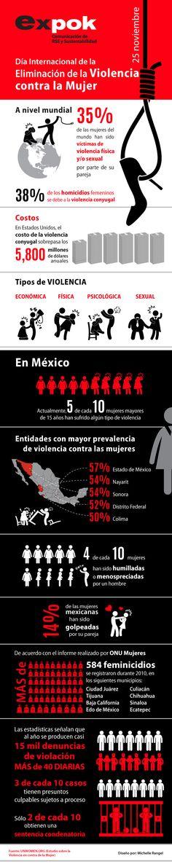 Día Internacional de la Eliminación de la Violencia contra la Mujer (Infografía)
