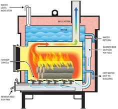 homemade outdoor wood furnace plans wood boiler pinterest wood