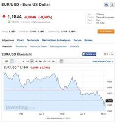 Handel mit Binäroptionen mit dem Währungspaar EUR/USD bringen derzeit hohe Gewinne... #binaeroptionen #waehrungspaar #eurusd