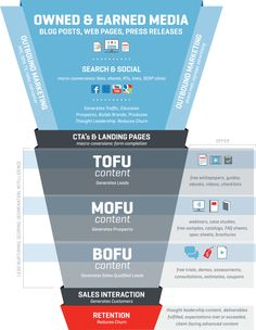 #Inbound #Marketing Funnel #SEO #SocialMedia