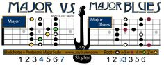Chart of The Major Blues Scale on the guitar neck. These Guitar Fretboard Diagrams show all 5 CAGED system patterns & boxes of the Major Blues Scale in the key of C. Jazz Guitar Chords, Music Theory Guitar, Guitar Chord Chart, Guitar Scales, Guitar Tabs, Music Guitar, Playing Guitar, American Folk Music, Blues Guitar Lessons