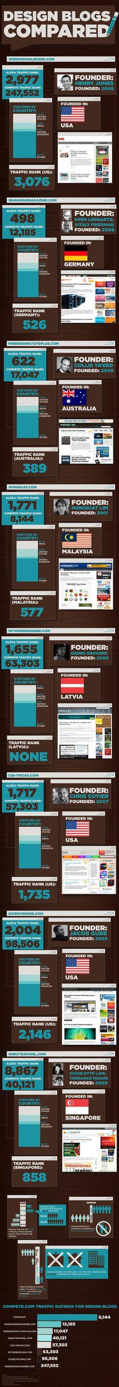 Design Blogs Compared