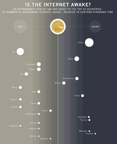When Is the #Internet Awake? #infografia #infographic