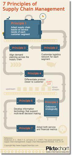 #Instagram 7 Principals of Supply Chain Management