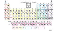 An easy way to memorize the first 20 elements periodic table periodic table with common ionic charges urtaz Choice Image