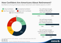 Infographic: How Confident Are Americans About Retirement?  | Statista