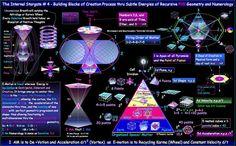 Vortex Based Mathematics in The Evolving Spirit Forum Physics Research, Kundalini, Sacred Geometry Art, Geometry Tattoo, Alchemy Symbols, Sacred Symbols, Templer, Spirit Science, Quantum Physics