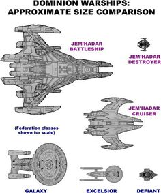 Dominion Ship sizes vs. The Federation.