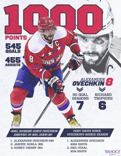 Alex Ovechkin reaches career NHL points with quick goal (Video) Hockey Teams, Hockey Players, Alexander Ovechkin, Capitals Hockey, Alex Ovechkin, First Period, Ice King, Stanley Cup Champions, Washington Capitals