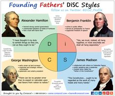 DiSC Personality Styles of our Founding Fathers presented in an infographic by Corexcel. True Colors Personality, Mbti Personality, Personality Profile, Leadership Team Development, Leadership Tips, Disc Assessment, Personality Assessment, Customer Insight, Father Presents