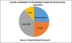 Global Harmonic Filter Market Report, published by Variant Market Research, forecast that the global market is expected to reach $1,212 million by 2024; growing at a CAGR of 6.5% from 2016 to 2024.Harmonics are generated in an electrical power system due to the presence of non-linear loads such as drives in the system.