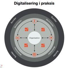 Uanset hvilke medier du vælger at benytte i din organisation, så vil vi anbefale at du:   1) husk at klæde dine kollegaer/medarbejdere godt på for det kan være grænseoverskridende at kaste sig ud på sociale medier (formål og målsætninger).  2) målretter indsatsen til den for jer relevante målgruppe (overvej personas og customer journey)  3) aktiver måling i form af Google analytics, insights fra sociale medier og andre målingsværktøjer.