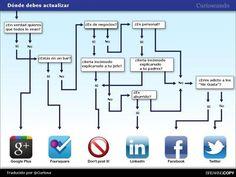 Cuando actuar en redes sociales