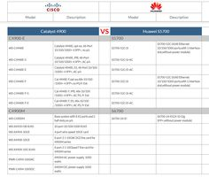 Catalyst 4900 vs Huawei S5700 http://www.huanetwork.com/box-switches-mapping-huawei-vs-cisco.html