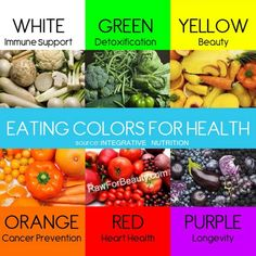 A color guide to natural health benefits. What the color of your food can do for your health.