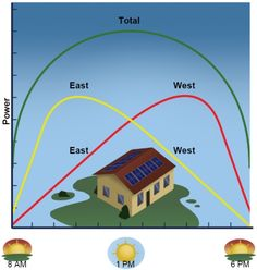 Dual Solar MPPT Defined