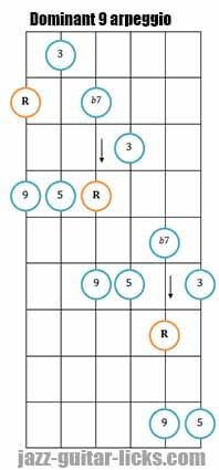 Learn to Play Guitar Notes - Play Guitar Tips Blues Guitar Chords, Guitar Tabs Songs, Acoustic Guitar Case, Guitar Chord Chart, Guitar Scales, Guitar Tips, Music Guitar, Cool Guitar, Playing Guitar