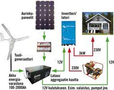 Hybridisähköjärjestelmän toimintaperiaate swenergia