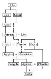 La Dinastía Julio-Claudia hace referencia a los cinco primeros emperadores romanos entroncados con Julio César: Augusto, Tiberio, Calígula, Claudio y Nerón. Gobernaron el Imperio romano del 27 a. C. al 69 d. C., cuando el último de la línea sucesoria, Nerón, se suicidó.