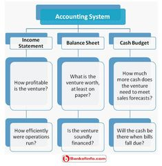 How The Statement Of Cash Flows Relates To The Balance Sheet And