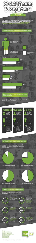 #SocialMedia Usage Stats in 2014 #infographic