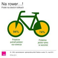 Na rower! Polacy na dwóch kółkach