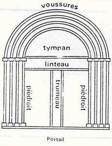 Construction d'un portail d'eglise romane