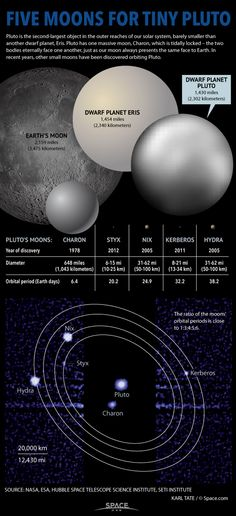 Our Solar System Dwarf planet Pluto has one giant moon, Charon, but now is known to have four more tiny satellites. Sistema Solar, Pluto Planet, Nasa New Horizons, Planets And Moons, Dwarf Planet, Space Facts, Space And Astronomy, Space Planets, Hubble Space