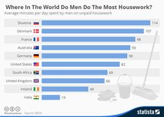 Infographic: Where In The World Do Men Do The Most Housework?  | Statista